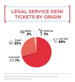 Tickets by Origin