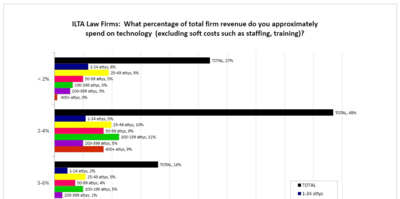 Percent of Revenue Spent on Technology