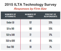 ILTA Tech Survey Demographics