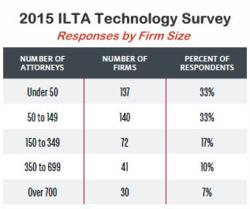 ILTA Tech Survey Demographics